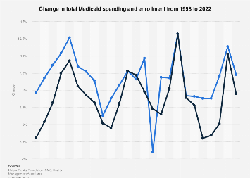 Change in total Medicaid spending and enrollment 1998-2018