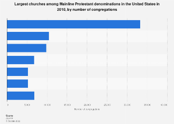 Largest Mainline Protestant churches in the U.S. 2010, by congregations