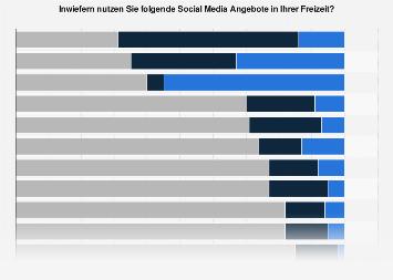 Anteil der aktiven und passiven Nutzer sozialer Medien in Deutschland 2016