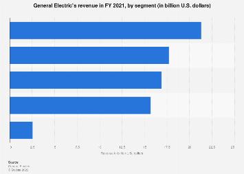 General Electric: revenue by segment 2016