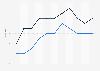 Zuschauermarktanteile (14 bis 49 Jahre) von n-tv und N24 bis 2015