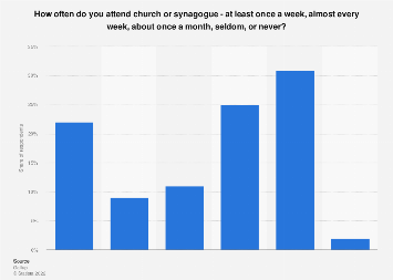 Church attendance of Americans 2018