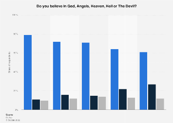 Belief of Americans in God, heaven and hell, 2016 | Statista