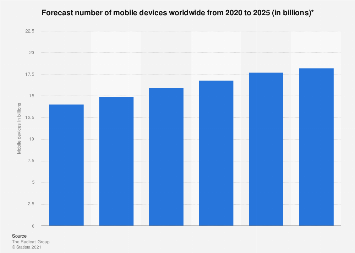 Number of mobile devices worldwide 2019-2023