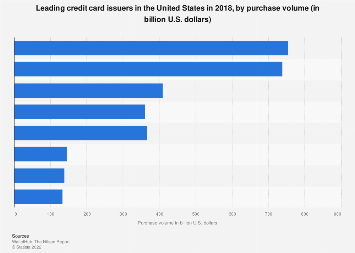 Leading U S  credit card issuers by purchase volume 2016