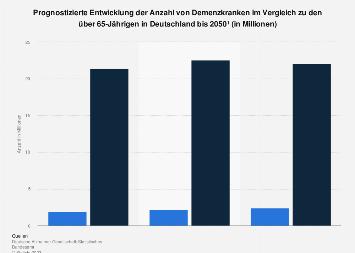 Prognostizierte Entwicklung der Anzahl der Demenzkranken in Deutschland bis 2060