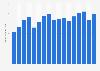 Sandvik: revenue 2005-2018
