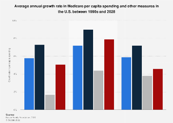 Annual growth in Medicare per capita spending and other measures 2000-2026