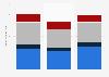 Sandvik: revenue by segment 2009-2018