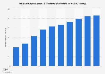 Forecasted development in Medicare enrollment 2000-2060