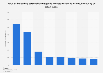 Leading personal luxury goods markets worldwide in 2018, by country