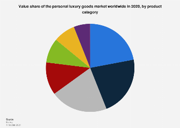 Sales of the luxury goods market worldwide 2006-2015, by product category