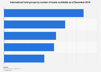 International hotel groups by number of hotels worldwide 2016