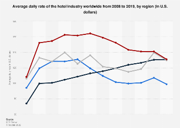 Average daily rate of the hotel industry worldwide 2008-2017, by region