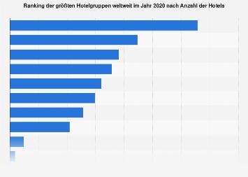 Anzahl der Hotels der größten Hotelgruppen weltweit 2017
