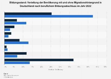 Bildungsstand - Bevölkerung nach Migrationshintergrund und Berufsbildung 2016