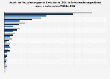 Anzahl der Verkäufe von Elektroautos in Ländern Europas 2018