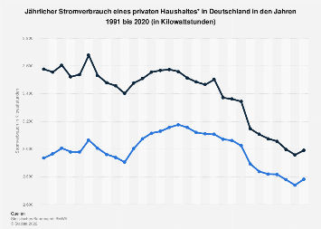 Privathaushalt - Jährlicher Stromverbrauch in Deutschland bis 2018