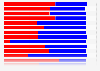 Election 2012: preliminary results by state