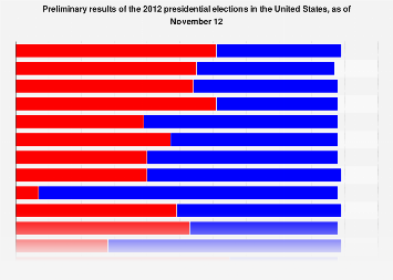 2012 Election - Statistics & Facts | Statista