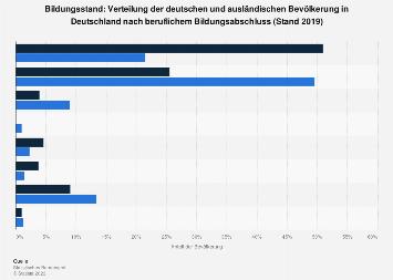 Bildungsstand - Berufliche Bildungsabschlüsse von Deutschen und Ausländern 2017