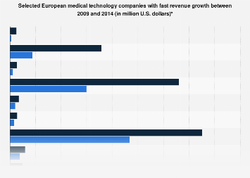 Selected European medical technology companies with fast growth 2009-2014