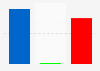 Election 2012: preliminary results for the Senate
