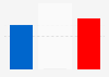 Election 2012: final results for the House or Representatives
