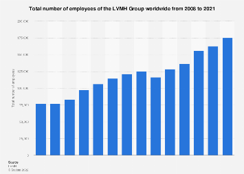 Total number of employees of the LVMH Group worldwide 2008-2017