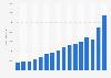 Total revenue of Hermès worldwide 2007-2017