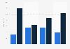 Umfrage zur Nutzung von E-Books in den USA 2016 (nach Gerätetyp)