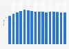 Global number of Hermès stores 2007-2018