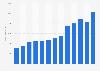 KION: revenue 2009-2018