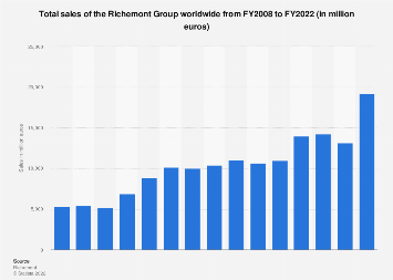 Total sales of the Richemont Group worldwide 2008-2018