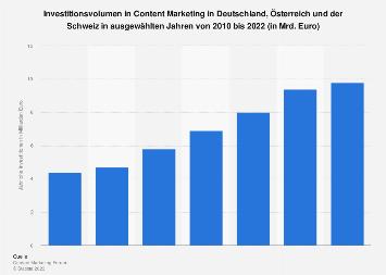 Investitionen in Content Marketing in Deutschland, Österreich, Schweiz bis 2018