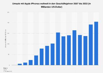 Umsatz mit Apple iPhones weltweit bis 2017