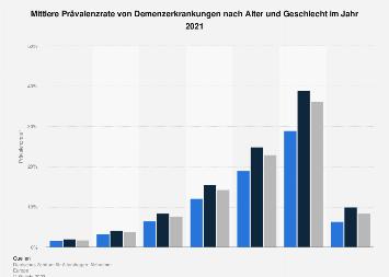 Prävalenzrate von Demenzerkrankungen in Deutschland nach Alter und Geschlecht 2014