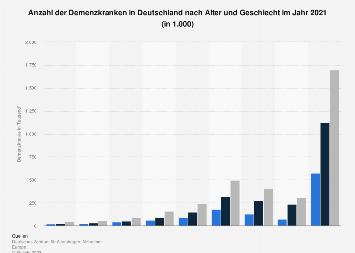 Anzahl der Demenzkranken in Deutschland nach Alter und Geschlecht 2014