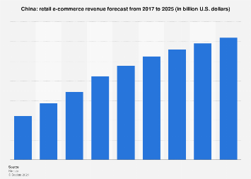 Total retail e-commerce revenue in China 2017-2023