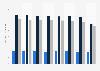 Durchschnittliche Importkosten von Erdöl in ausgewählten Ländern bis 2018