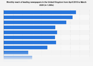 Leading newspapers ranked by print and digital reach in the United Kingdom (UK) 2017