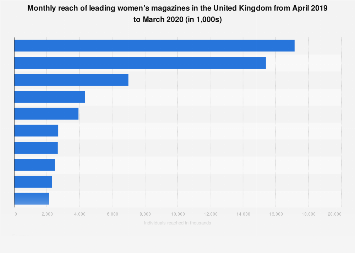 Leading women's magazines ranked by print and digital reach in the UK 2017