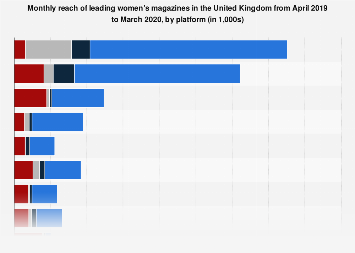 Reach of leading women's magazines in the United Kingdom (UK) 2017, by platform