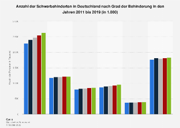 Anzahl der Schwerbehinderten in Deutschland nach Grad der Behinderung bis 2017