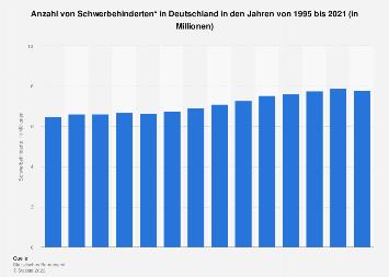 Entwicklung der Anzahl von Schwerbehinderten in Deutschland bis 2015