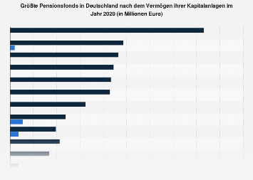 Größte Pensionsfonds in Deutschland nach Vermögen der Kapitalanlagen 2017