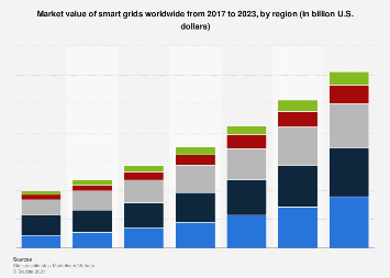 Global smart grid market size - by region 2013-2020