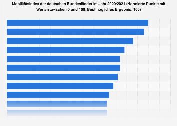 Mobilität der deutschen Bundesländer 2018/2019