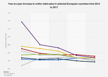 Year-on-year increase in B2C online sales in selected European countries 2013-2017