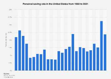 Personal saving rate in the U.S. 1960-2017